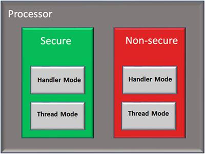 Diagram of NXP TrustZone enables multiple software security domains